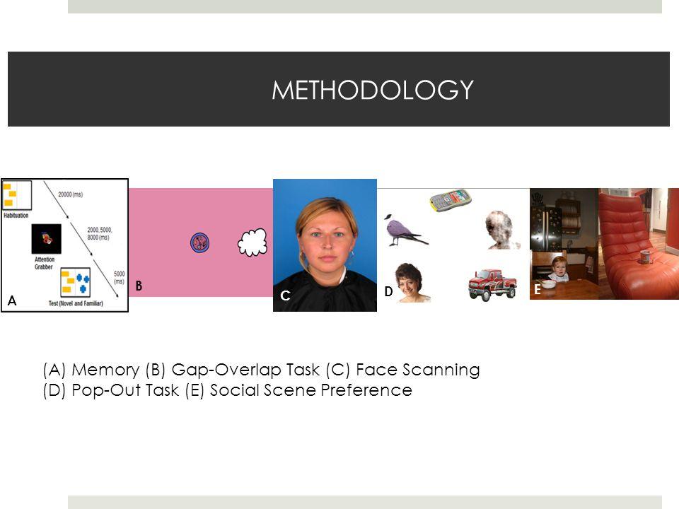 METHODOLOGY A B C D E (A) Memory (B) Gap-Overlap Task (C) Face Scanning (D) Pop-Out Task (E) Social Scene Preference