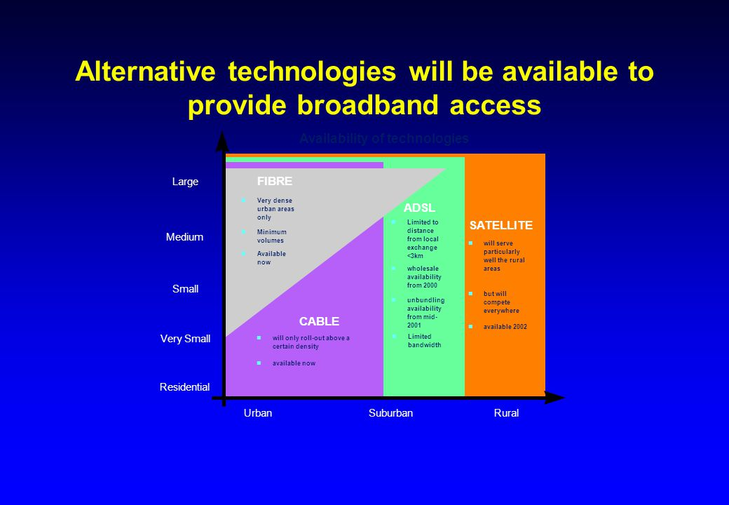 Alternative technologies will be available to provide broadband access FIBRE CABLE ADSL Residential Very Small Small Medium Large SATELLITE UrbanSubur