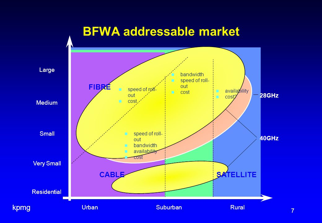 kpmg 7 BFWA addressable market Residential Very Small Small Medium Large UrbanSuburbanRural BFWA speed of roll- out cost availability cost.