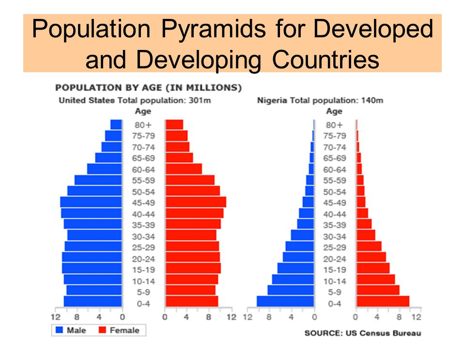 Population Pyramids for Developed and Developing Countries