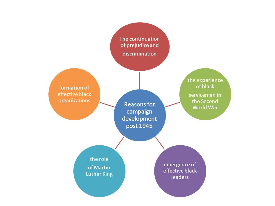 Introduction Context Line of argument Factors Historical views