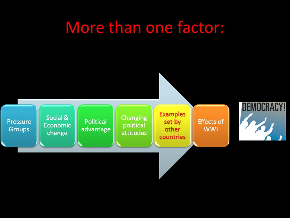 More than one factor: Pressure Groups Social & Economic change Political advantage Changing political attitudes Examples set by other countries Effect