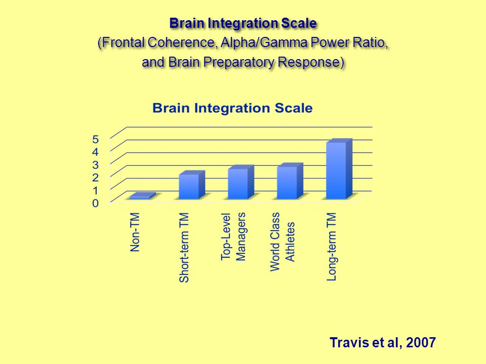 Travis et al, 2007 Brain Integration Scale (Frontal Coherence, Alpha/Gamma Power Ratio, and Brain Preparatory Response) Brain Integration Scale (Frontal Coherence, Alpha/Gamma Power Ratio, and Brain Preparatory Response)