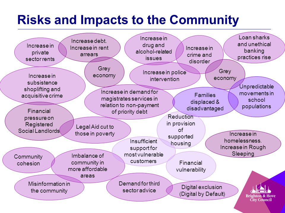 Risks and Impacts to the Community Increase in crime and disorder Community cohesion Imbalance of community in more affordable areas Increase in subsistence shoplifting and acquisitive crime Increase in private sector rents Loan sharks and unethical banking practices rise Increase in drug and alcohol-related issues Demand for third sector advice Legal Aid cut to those in poverty Increase in demand for magistrates services in relation to non-payment of priority debt Misinformation in the community Increase in police intervention Financial pressure on Registered Social Landlords Grey economy Increase debt.