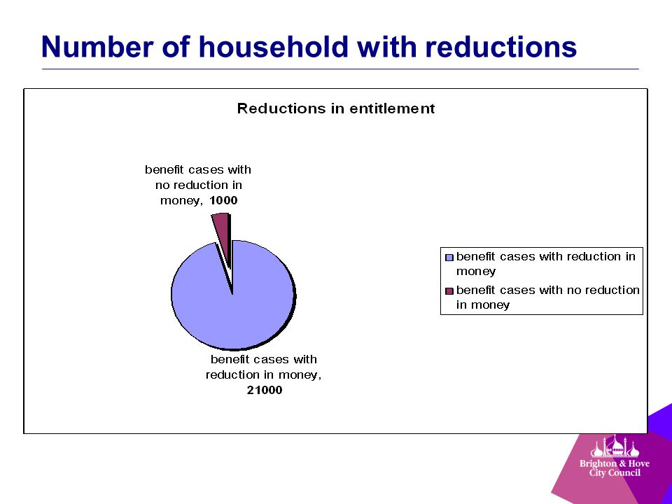 Number of household with reductions