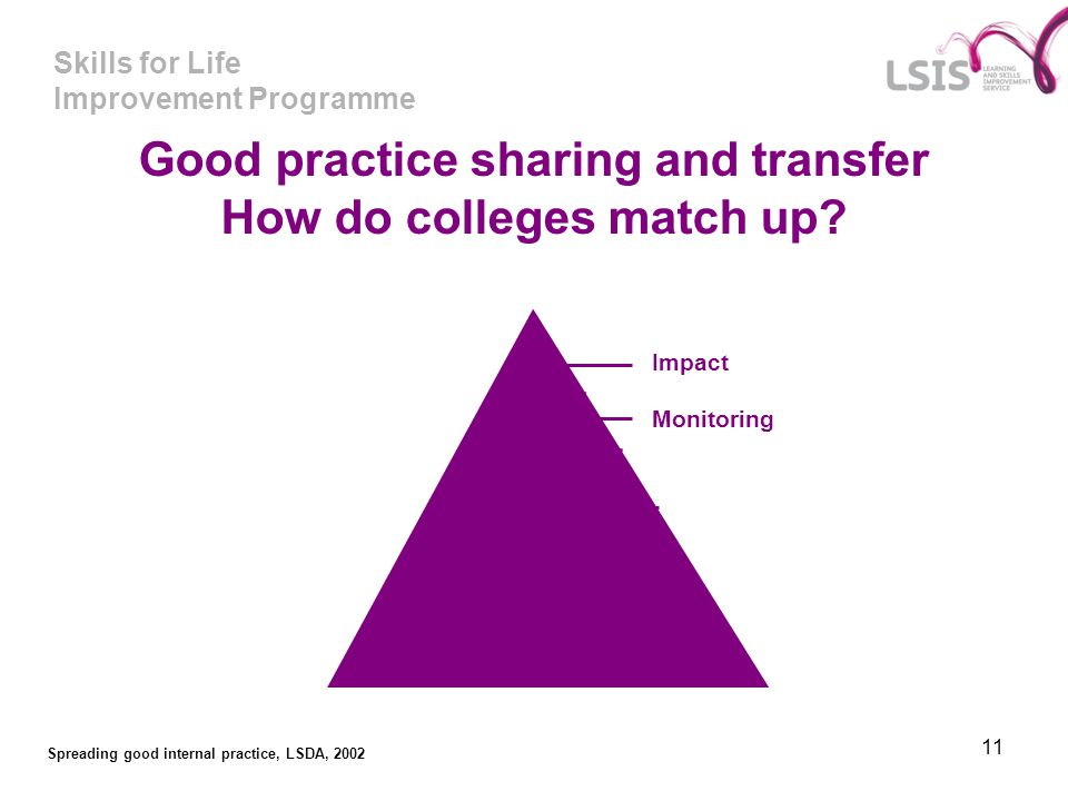 Skills for Life Improvement Programme 11 Good practice sharing and transfer How do colleges match up? Identification (and recording) Validation Sharin