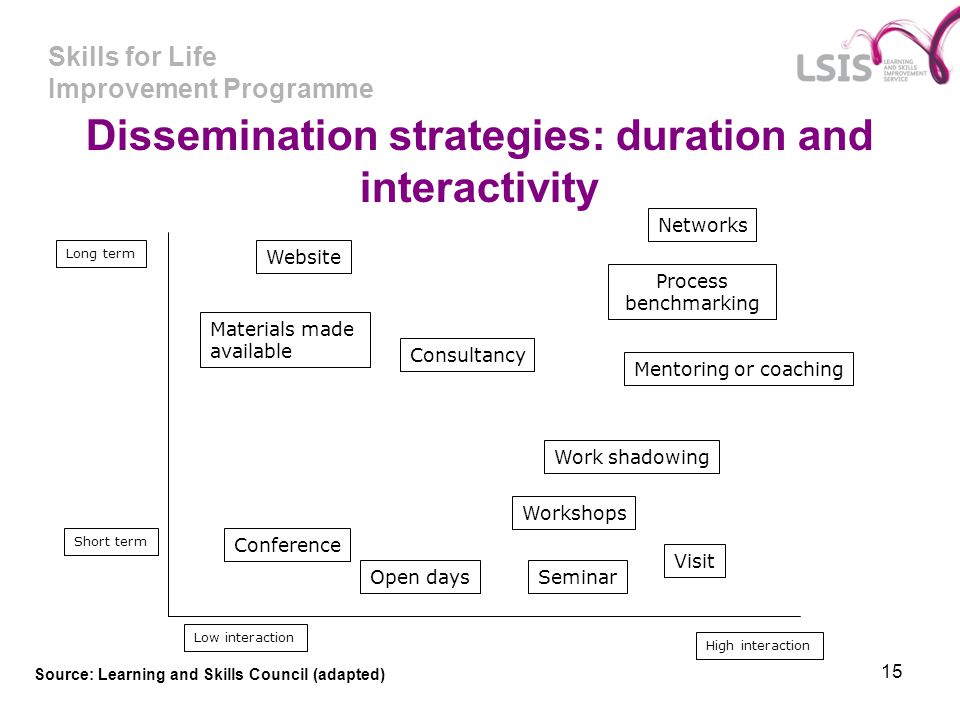 Skills for Life Improvement Programme 15 Dissemination strategies: duration and interactivity Low interaction High interaction Long term Short term We