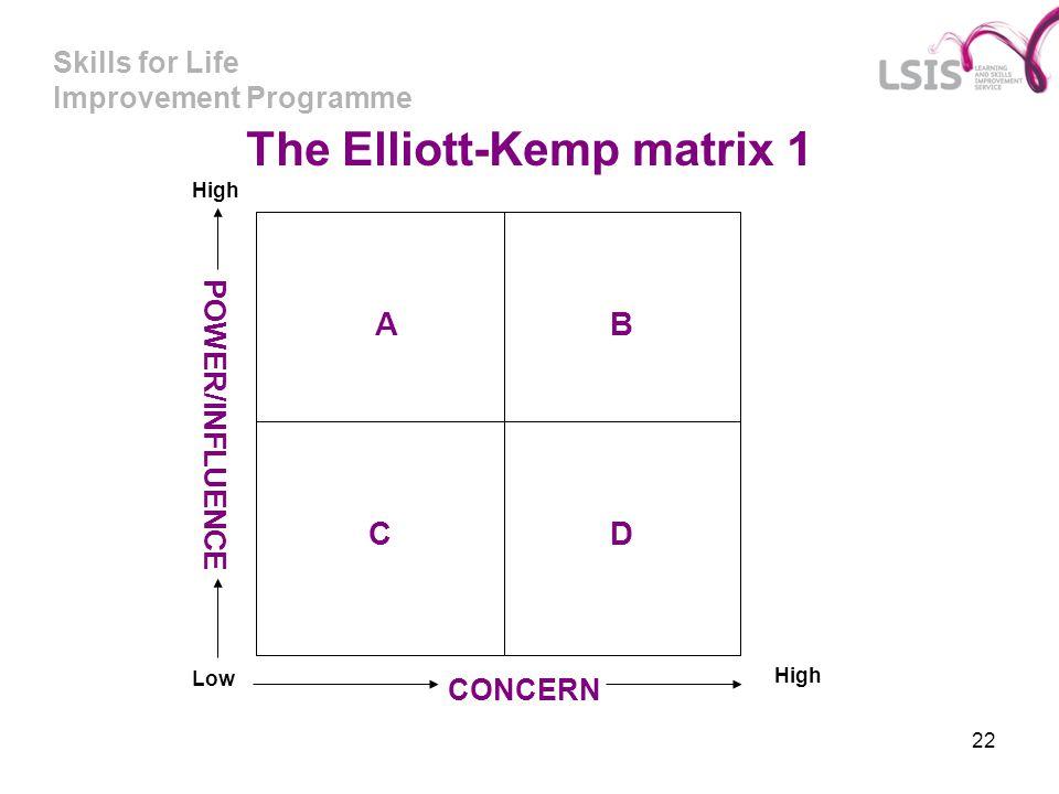 Skills for Life Improvement Programme 22 A C B D POWER/INFLUENCE Low CONCERN High The Elliott-Kemp matrix 1