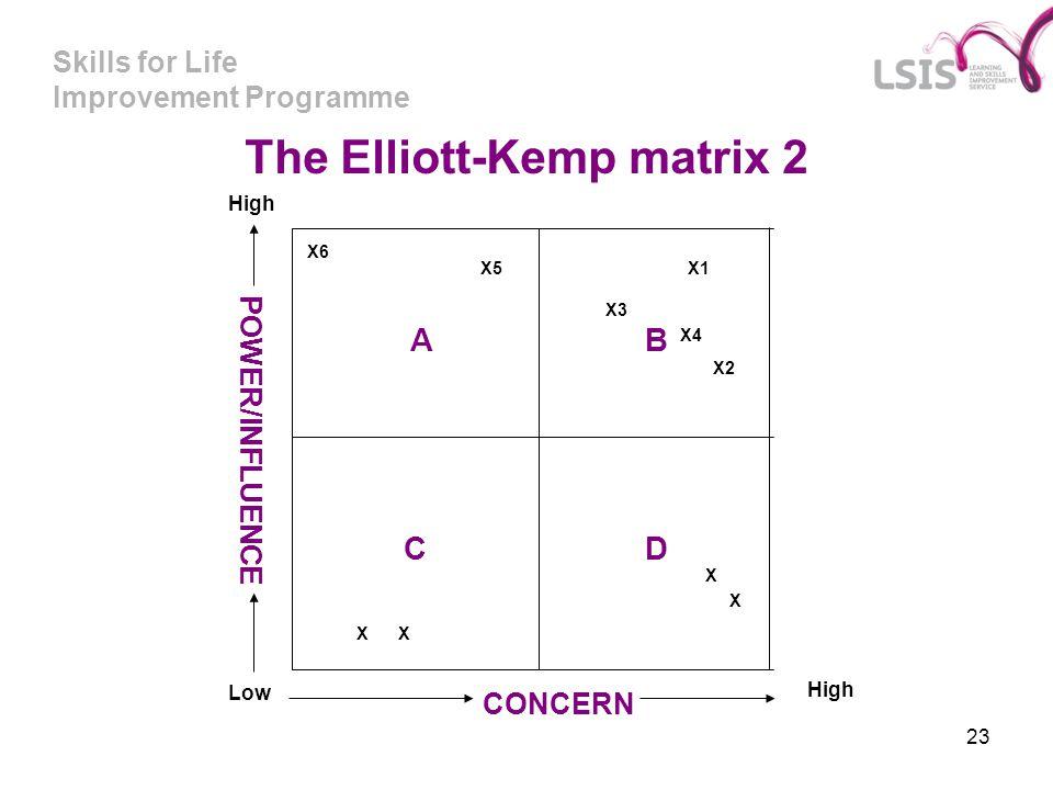 Skills for Life Improvement Programme 23 A C B D POWER/INFLUENCE Low CONCERN High The Elliott-Kemp matrix 2 X1 X2 X3 X4 X6 X5 X X X X