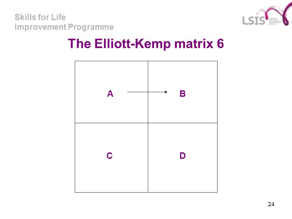 Skills for Life Improvement Programme 24 A C B D The Elliott-Kemp matrix 6