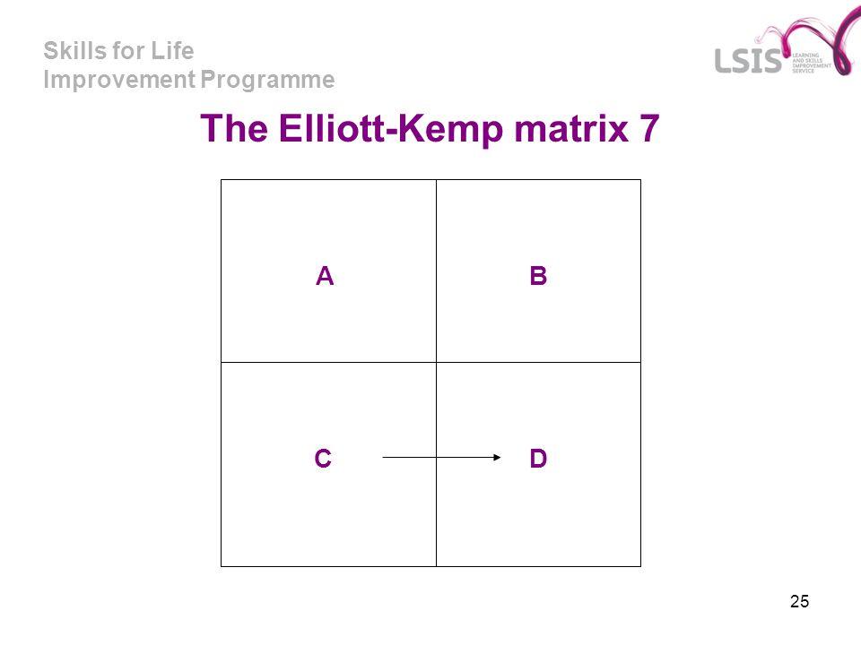 Skills for Life Improvement Programme 25 A C B D The Elliott-Kemp matrix 7