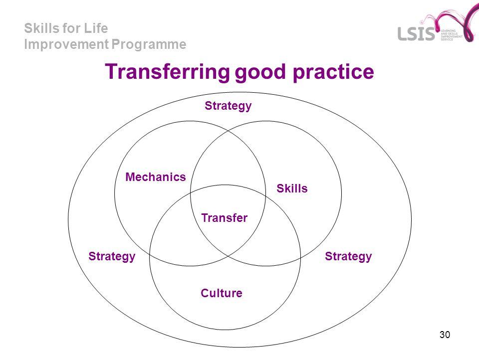 Skills for Life Improvement Programme 30 Transferring good practice Mechanics Skills Transfer Culture Strategy