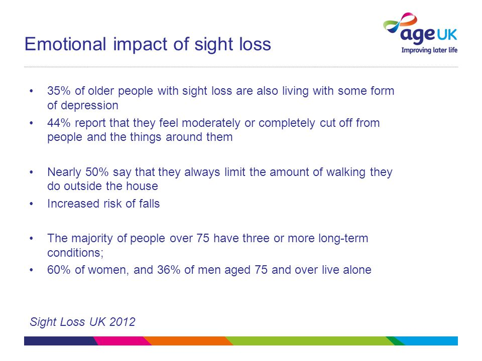Emotional impact of sight loss 35% of older people with sight loss are also living with some form of depression 44% report that they feel moderately or completely cut off from people and the things around them Nearly 50% say that they always limit the amount of walking they do outside the house Increased risk of falls The majority of people over 75 have three or more long-term conditions; 60% of women, and 36% of men aged 75 and over live alone Sight Loss UK 2012