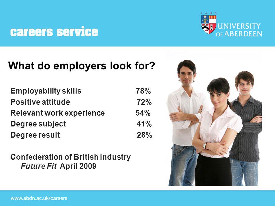 Employability skills.