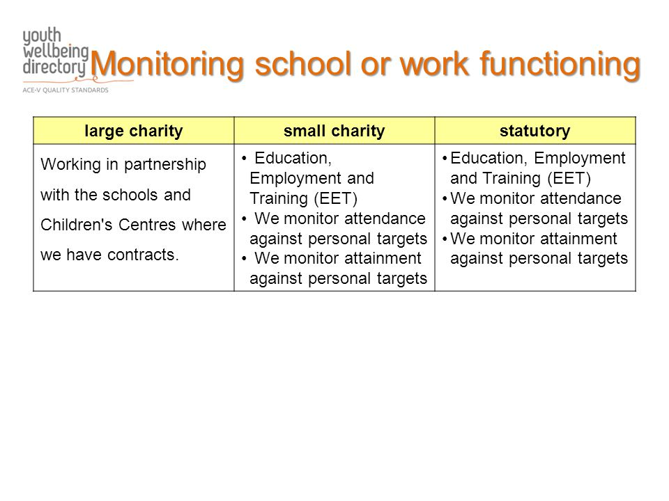large charitysmall charitystatutory Working in partnership with the schools and Children s Centres where we have contracts.