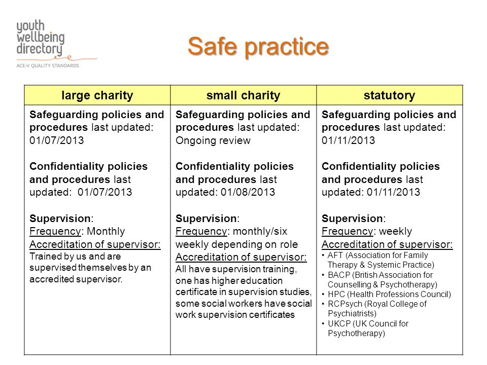 large charitysmall charitystatutory Safeguarding policies and procedures last updated: 01/07/2013 Confidentiality policies and procedures last updated: 01/07/2013 Supervision: Frequency: Monthly Accreditation of supervisor: Trained by us and are supervised themselves by an accredited supervisor.