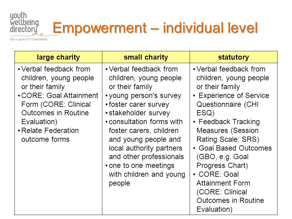 large charitysmall charitystatutory Verbal feedback from children, young people or their family CORE: Goal Attainment Form (CORE: Clinical Outcomes in Routine Evaluation) Relate Federation outcome forms Verbal feedback from children, young people or their family young person s survey foster carer survey stakeholder survey consultation forms with foster carers, children and young people and local authority partners and other professionals one to one meetings with children and young people Verbal feedback from children, young people or their family Experience of Service Questionnaire (CHI ESQ) Feedback Tracking Measures (Session Rating Scale: SRS) Goal Based Outcomes (GBO, e.g.