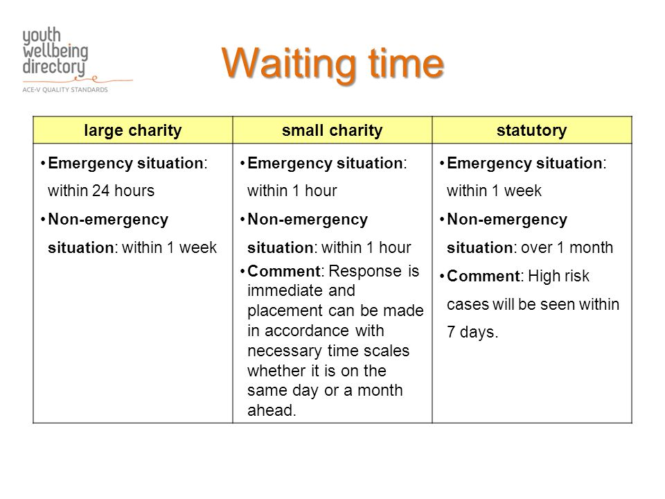 large charitysmall charitystatutory Emergency situation: within 24 hours Non-emergency situation: within 1 week Emergency situation: within 1 hour Non-emergency situation: within 1 hour Comment: Response is immediate and placement can be made in accordance with necessary time scales whether it is on the same day or a month ahead.