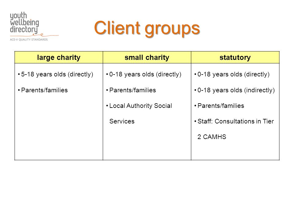 Client groups large charitysmall charitystatutory 5-18 years olds (directly) Parents/families 0-18 years olds (directly) Parents/families Local Authority Social Services 0-18 years olds (directly) 0-18 years olds (indirectly) Parents/families Staff: Consultations in Tier 2 CAMHS