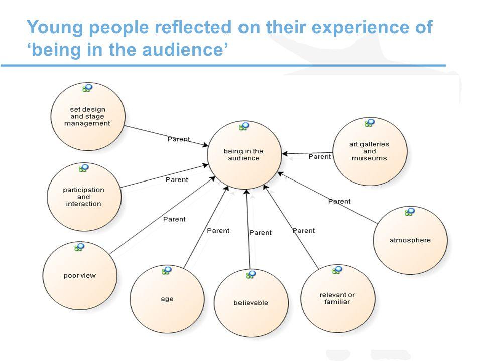 Young people reflected on their experience of 'being in the audience'