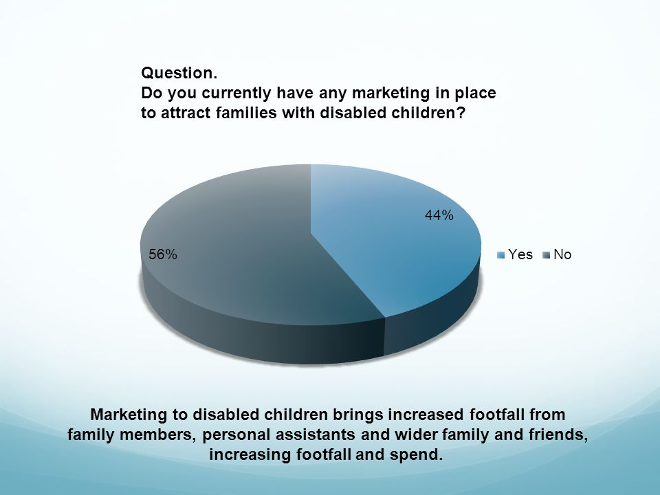 Question.Do you currently have any marketing in place to attract families with disabled children.