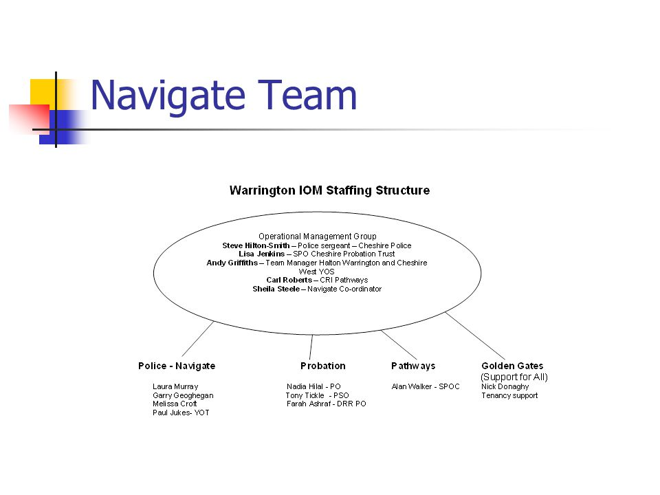 Meeting map