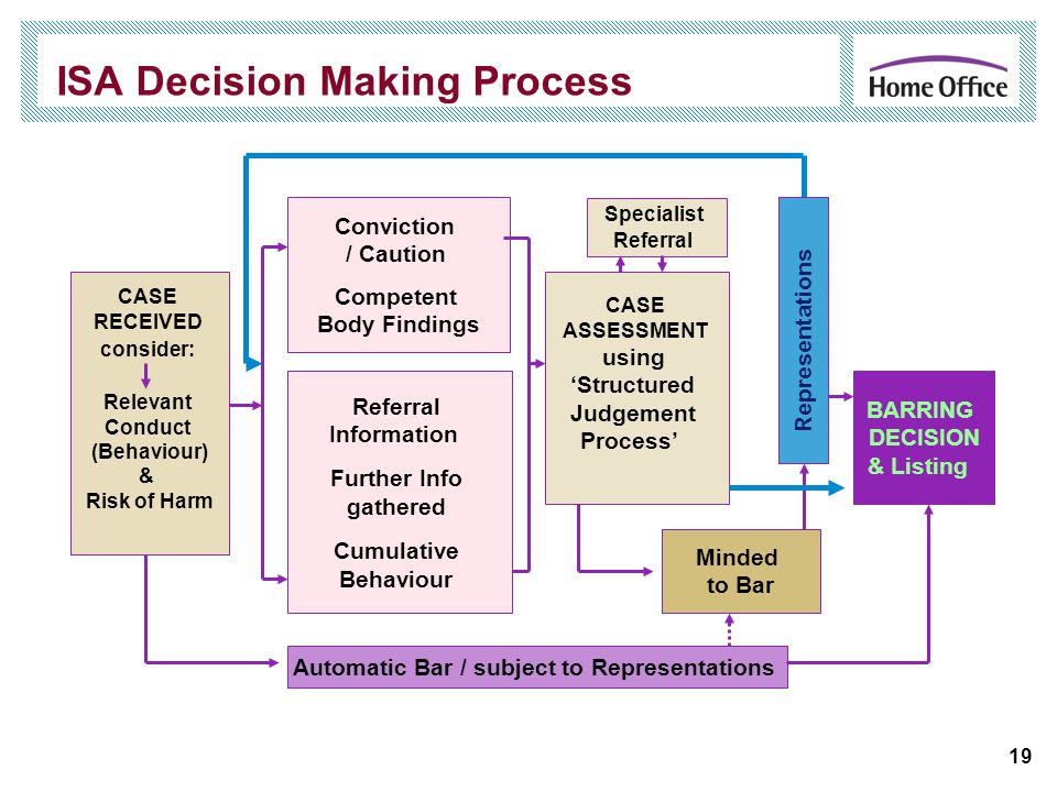 19 ISA Decision Making Process Automatic Bar / subject to Representations CASE RECEIVED consider: Relevant Conduct (Behaviour) & Risk of Harm Conviction / Caution Competent Body Findings CASE ASSESSMENT using 'Structured Judgement Process' Referral Information Further Info gathered Cumulative Behaviour BARRING DECISION & Listing Representations Minded to Bar Specialist Referral
