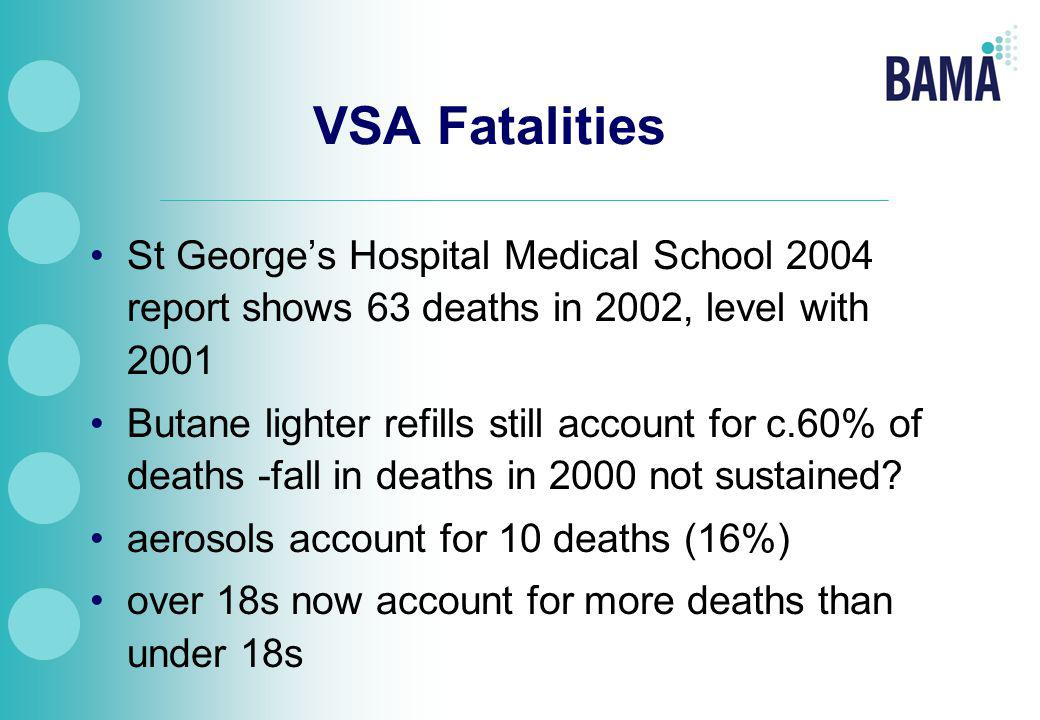 VSA Fatalities St George's Hospital Medical School 2004 report shows 63 deaths in 2002, level with 2001 Butane lighter refills still account for c.60% of deaths -fall in deaths in 2000 not sustained.