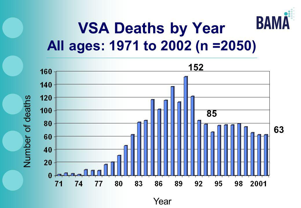 VSA Deaths by Year All ages: 1971 to 2002 (n =2050) 152 63 Year Number of deaths 85