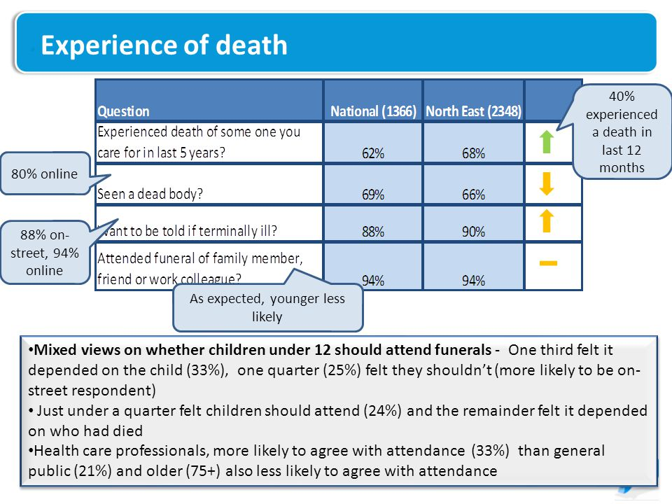 Experience of death Mixed views on whether children under 12 should attend funerals - One third felt it depended on the child (33%), one quarter (25%) felt they shouldn't (more likely to be on- street respondent) Just under a quarter felt children should attend (24%) and the remainder felt it depended on who had died Health care professionals, more likely to agree with attendance (33%) than general public (21%) and older (75+) also less likely to agree with attendance Mixed views on whether children under 12 should attend funerals - One third felt it depended on the child (33%), one quarter (25%) felt they shouldn't (more likely to be on- street respondent) Just under a quarter felt children should attend (24%) and the remainder felt it depended on who had died Health care professionals, more likely to agree with attendance (33%) than general public (21%) and older (75+) also less likely to agree with attendance 88% on- street, 94% online 80% online As expected, younger less likely 40% experienced a death in last 12 months