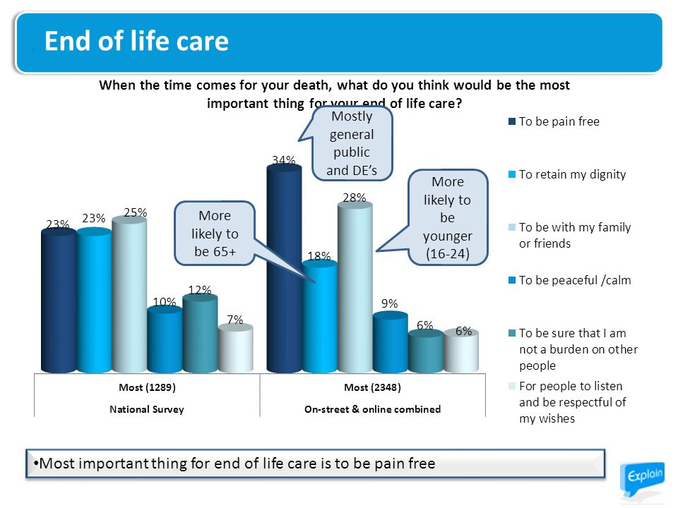 End of life care Most important thing for end of life care is to be pain free Mostly general public and DE's More likely to be 65+ More likely to be y