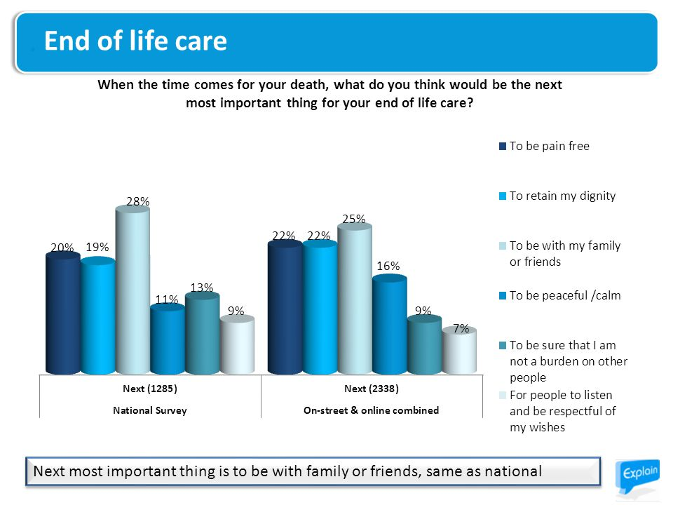 End of life care Next most important thing is to be with family or friends, same as national