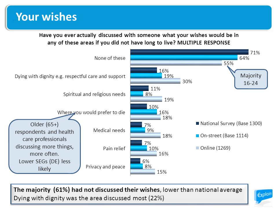Your wishes The majority (61%) had not discussed their wishes, lower than national average Dying with dignity was the area discussed most (22%) The majority (61%) had not discussed their wishes, lower than national average Dying with dignity was the area discussed most (22%) Majority 16-24 Older (65+) respondents and health care professionals discussing more things, more often.