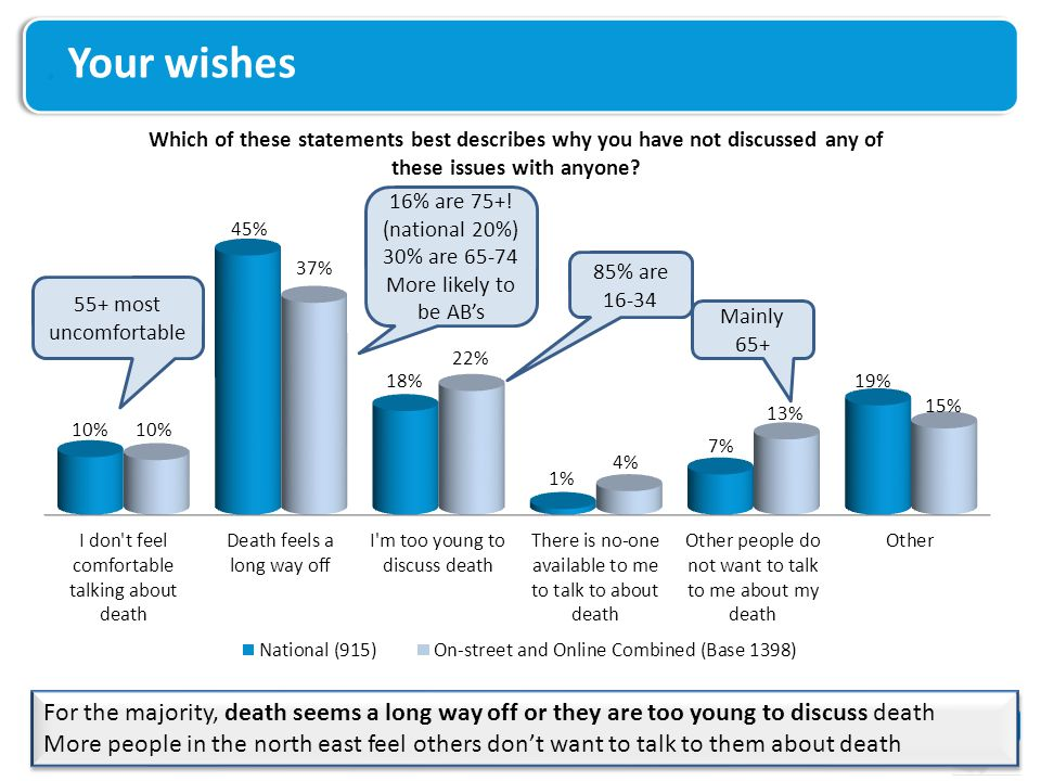 Your wishes For the majority, death seems a long way off or they are too young to discuss death More people in the north east feel others don't want t