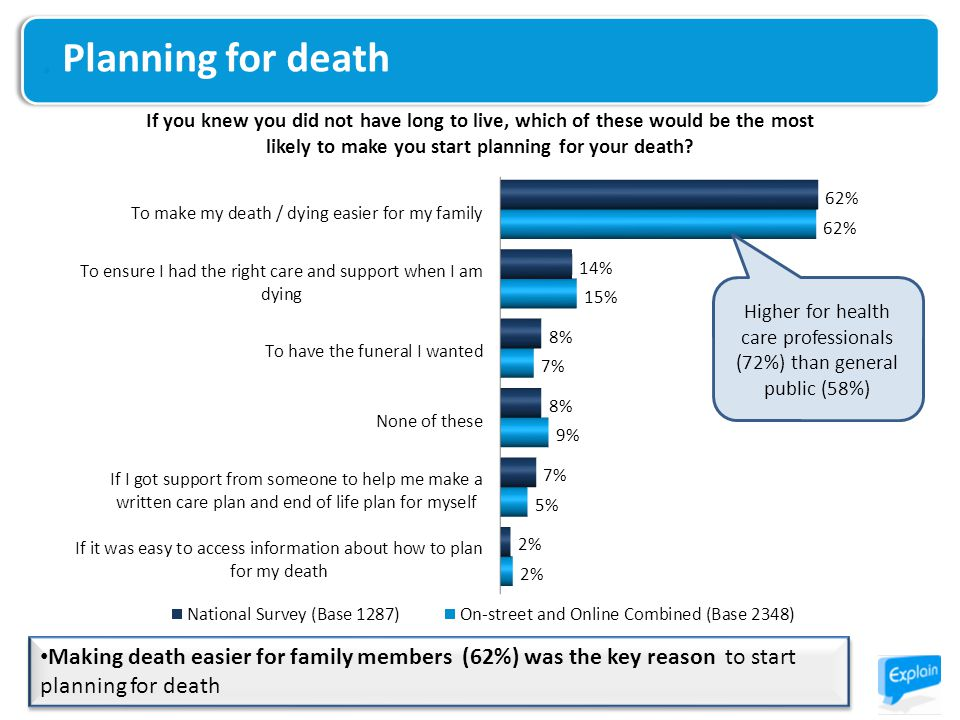 Planning for death Making death easier for family members (62%) was the key reason to start planning for death Higher for health care professionals (72%) than general public (58%)
