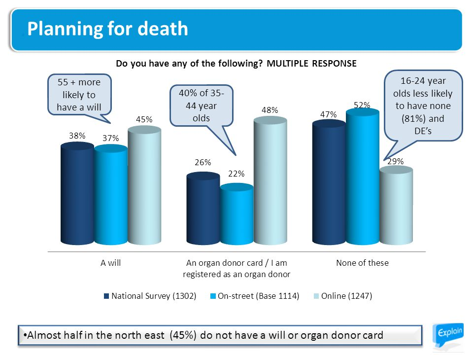 Planning for death Almost half in the north east (45%) do not have a will or organ donor card 55 + more likely to have a will 16-24 year olds less likely to have none (81%) and DE's 40% of 35- 44 year olds