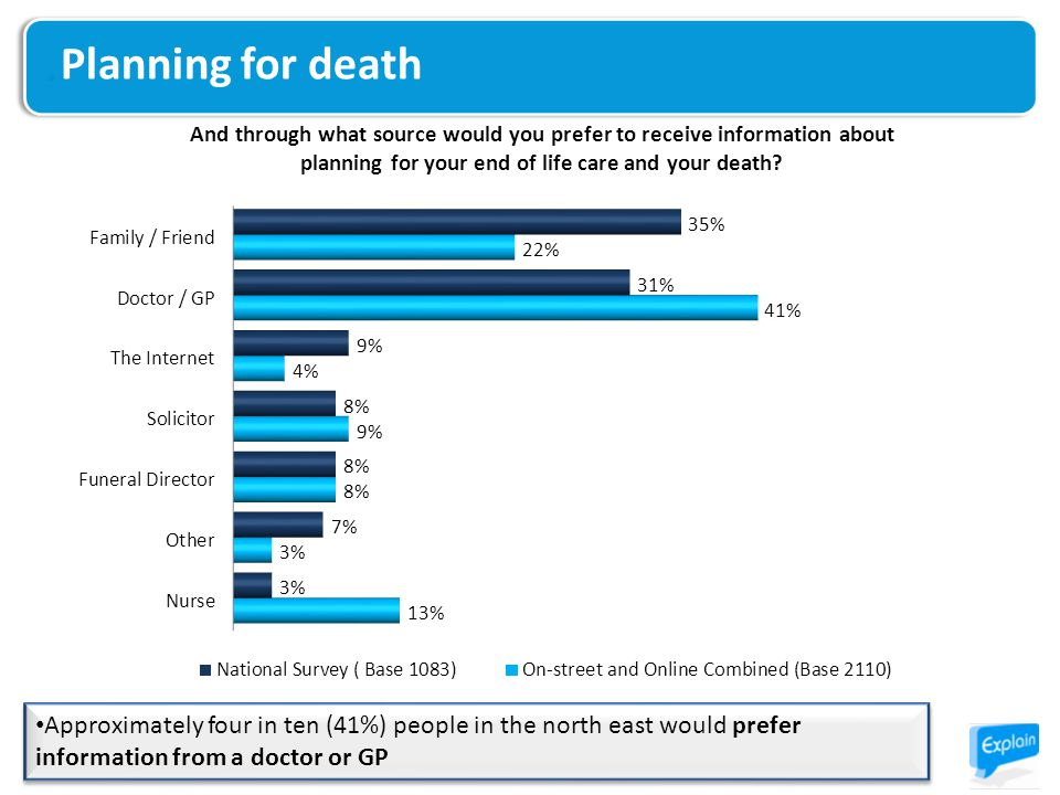 Planning for death Approximately four in ten (41%) people in the north east would prefer information from a doctor or GP