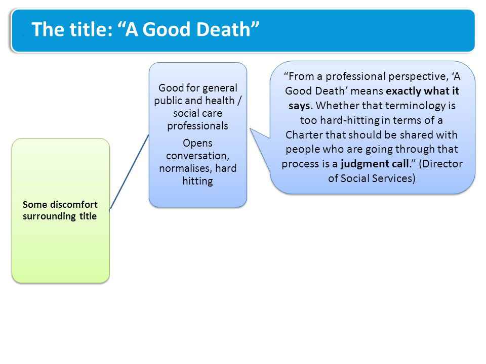 The title: A Good Death Some discomfort surrounding title Good for general public and health / social care professionals Opens conversation, normalises, hard hitting May not sit comfortably with those going through the experience There is no such thing as a Good Death … There is nothing anybody can do to make it better really, but there are a lot of things they can do to make it worse and thats what they have to avoid.