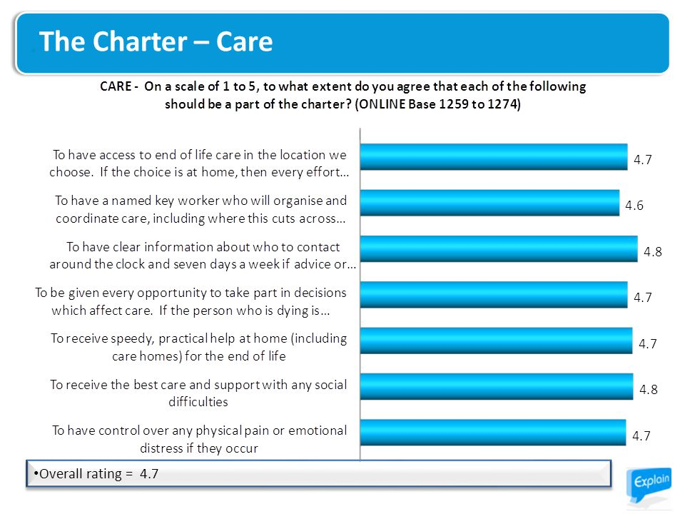 The Charter – Care Overall rating = 4.7