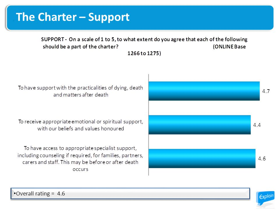 Overall rating = 4.6 The Charter – Support