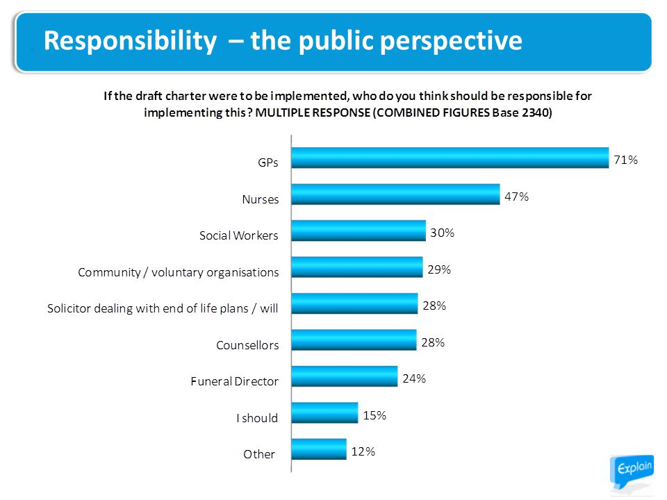 Responsibility – the public perspective