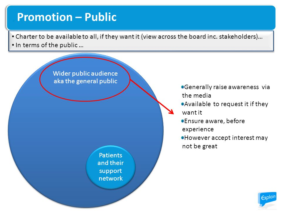 Promotion – Public Wider public audience aka the general public Patients and their support network Generally raise awareness via the media Available to request it if they want it Ensure aware, before experience However accept interest may not be great Charter to be available to all, if they want it (view across the board inc.