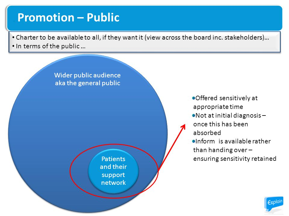 Promotion – Public Wider public audience aka the general public Patients and their support network Offered sensitively at appropriate time Not at initial diagnosis – once this has been absorbed Inform is available rather than handing over – ensuring sensitivity retained Charter to be available to all, if they want it (view across the board inc.