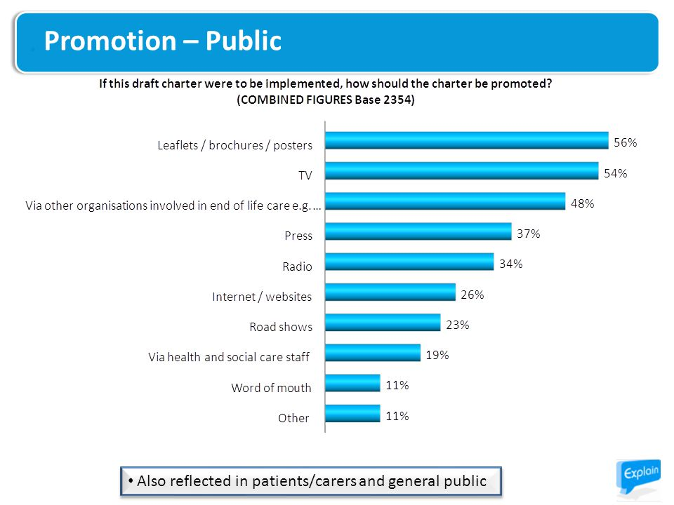 Also reflected in patients/carers and general public