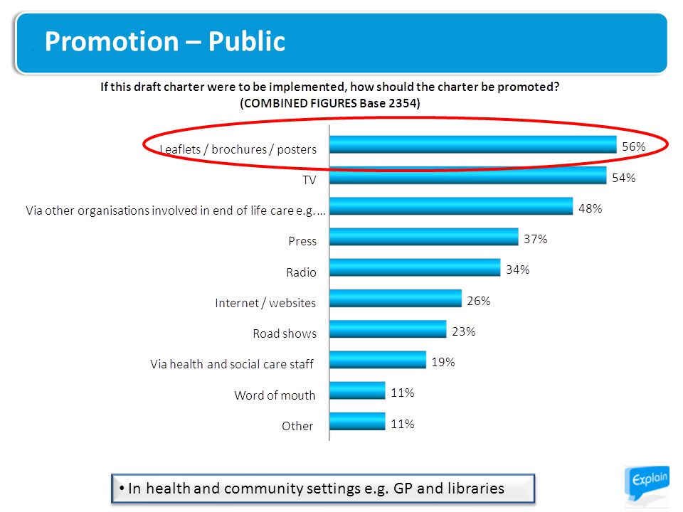 Promotion – Public In health and community settings e.g. GP and libraries