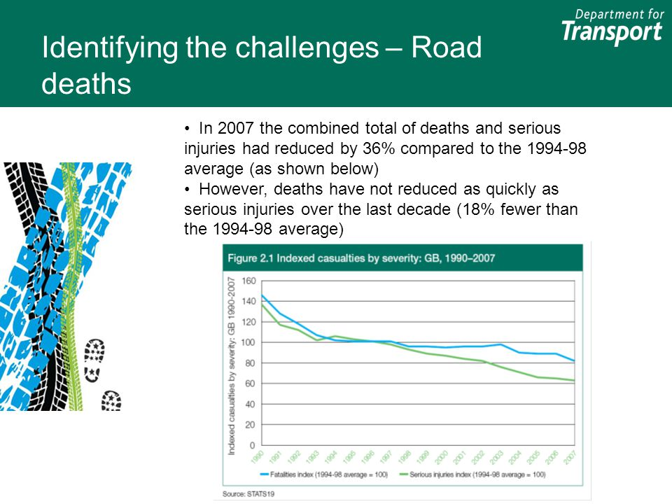 Identifying the challenges – Road deaths In 2007 the combined total of deaths and serious injuries had reduced by 36% compared to the 1994-98 average