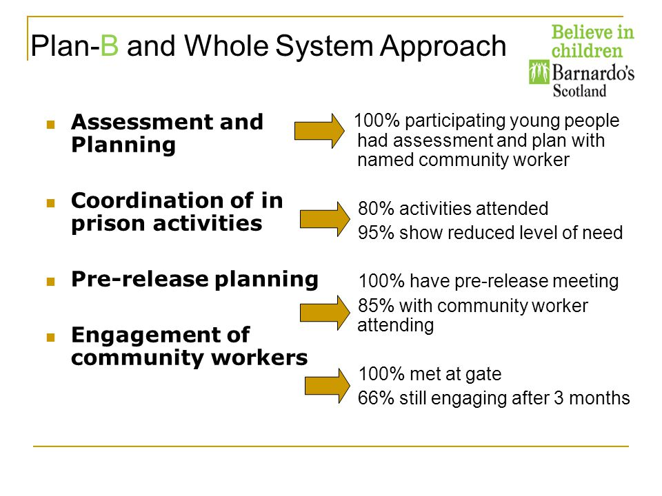 Assessment and Planning Coordination of in prison activities Pre-release planning Engagement of community workers 100% participating young people had assessment and plan with named community worker 80% activities attended 95% show reduced level of need 100% have pre-release meeting 85% with community worker attending 100% met at gate 66% still engaging after 3 months Plan-B and Whole System Approach