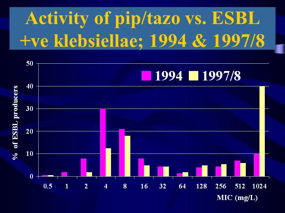 Activity of pip/tazo vs. ESBL +ve klebsiellae; 1994 & 1997/8
