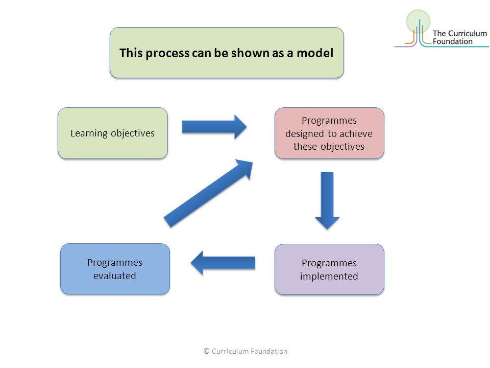 © Curriculum Foundation5 In this model, programmes are designed to meet objectives and are then evaluated.