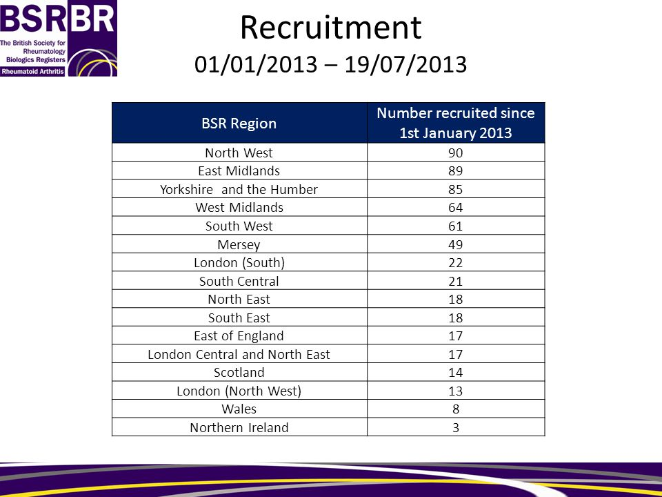 Recruitment 01/01/2013 – 19/07/2013 BSR Region Number recruited since 1st January 2013 North West90 East Midlands89 Yorkshire and the Humber85 West Midlands64 South West61 Mersey49 London (South)22 South Central21 North East18 South East18 East of England17 London Central and North East17 Scotland14 London (North West)13 Wales8 Northern Ireland3